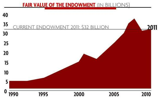 Harvard Endowment Numbers Graph